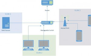 DHCP-VLAN-featured